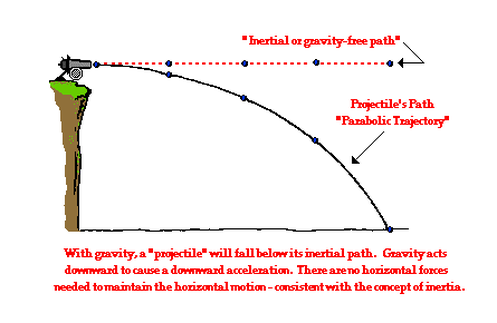classical mechanics and projectile moves Modeling projectile motion using basic newtonian mechanics is a standard   derive a theoretical model for the motion of a projectile moving through the.